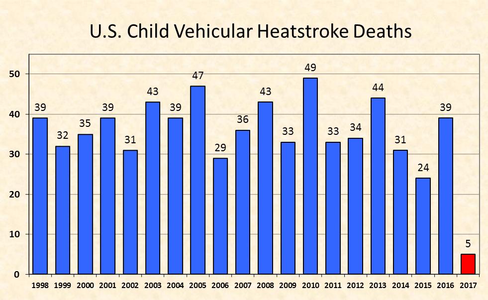 Car Deaths Per Year >> Fact Sheet - Heatstroke Deaths of Children in Vehicles
